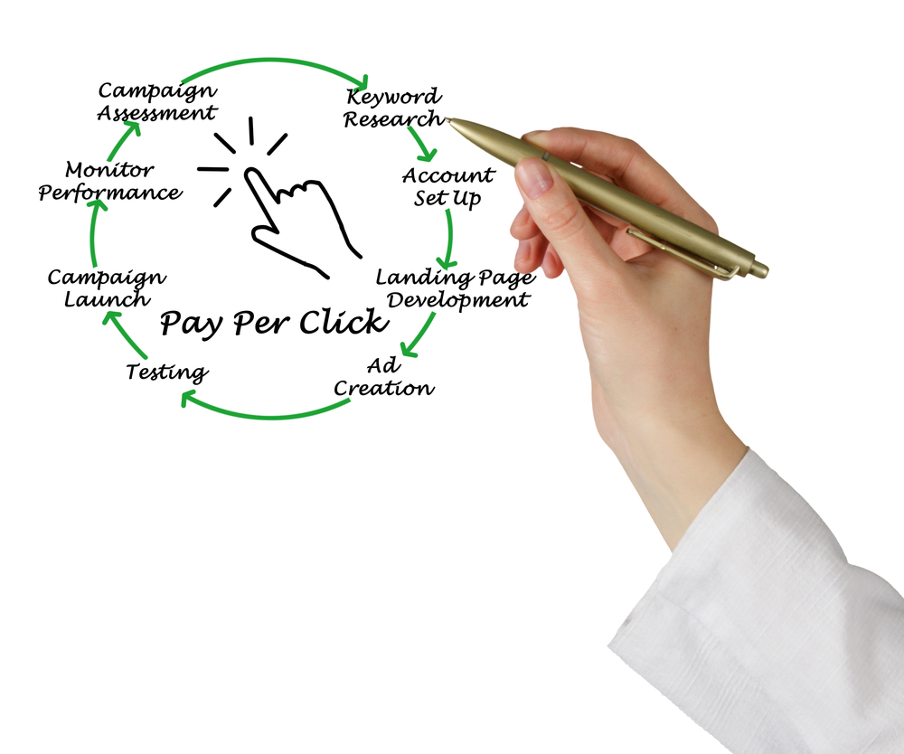 Pay-Per-Click Marketing – The Keys to a Winning Campaign